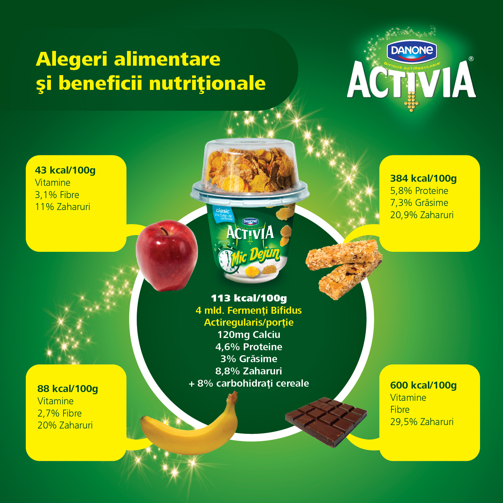 Alegeri alimentare si beneficii nutritionale